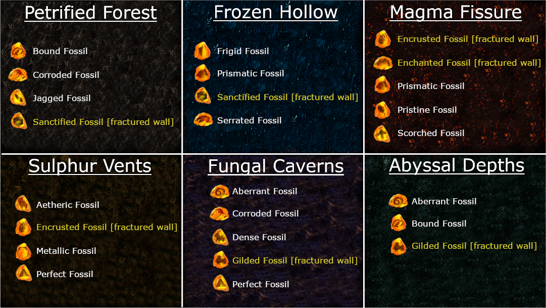fossil locations
